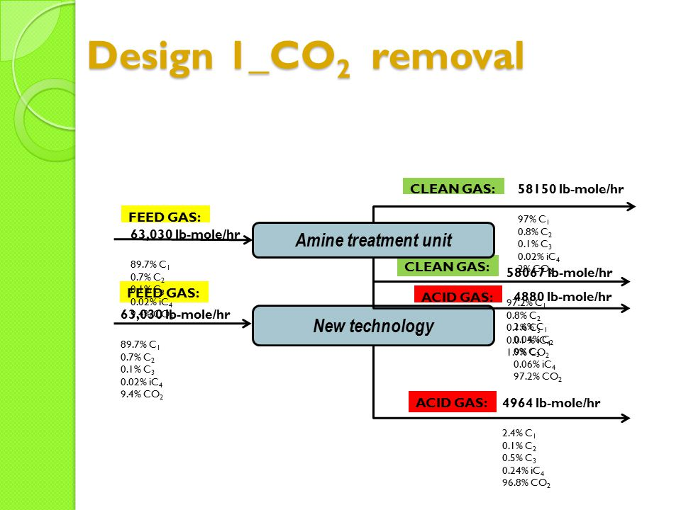 Design 1_CO2 removal Amine treatment unit New technology