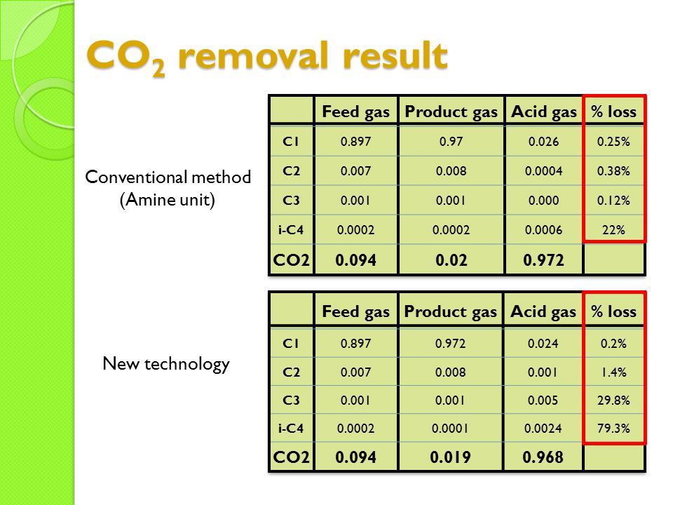 CO2 removal result Conventional method (Amine unit) New technology