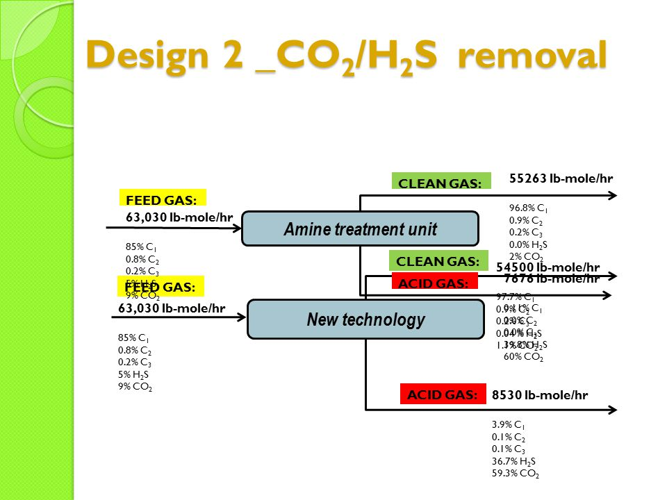 Design 2 _CO2/H2S removal Amine treatment unit New technology