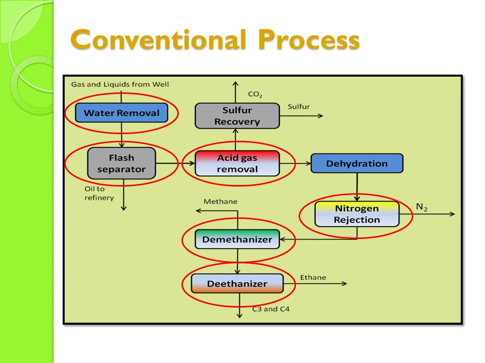 Conventional Process