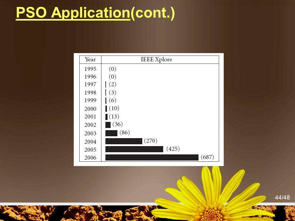 PSO Application(cont.)