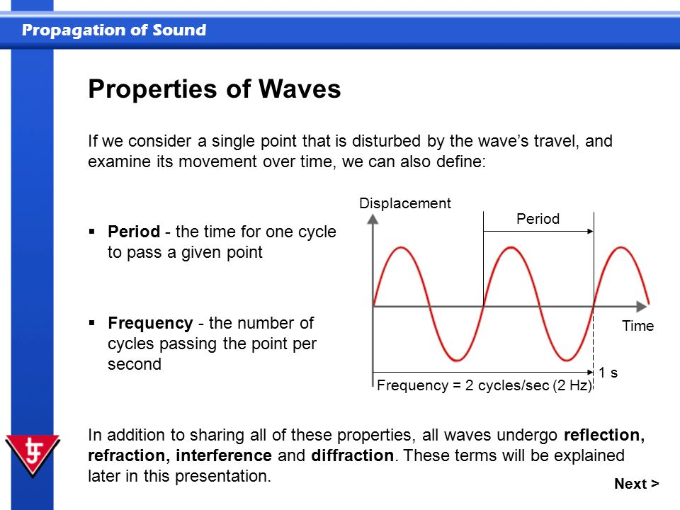 Frequency = 2 cycles/sec (2 Hz)
