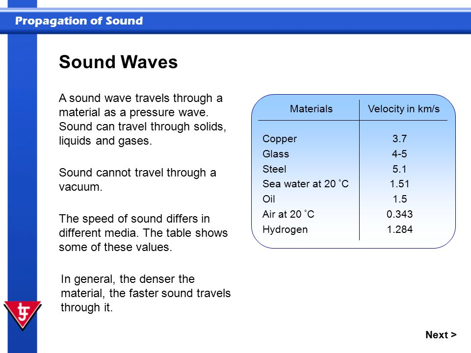Sound Waves A sound wave travels through a material as a pressure wave. Sound can travel through solids, liquids and gases.