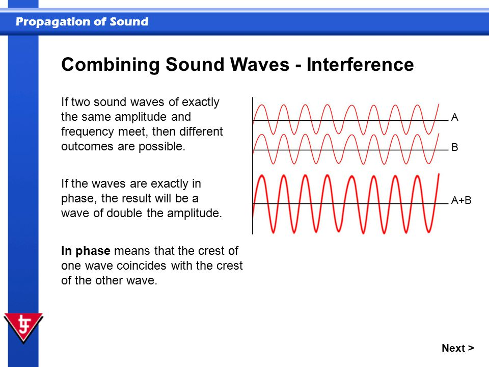the combining of waves as they meet is called