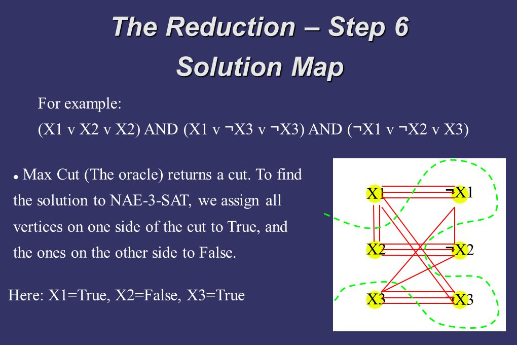 The Reduction – Step 6 Solution Map