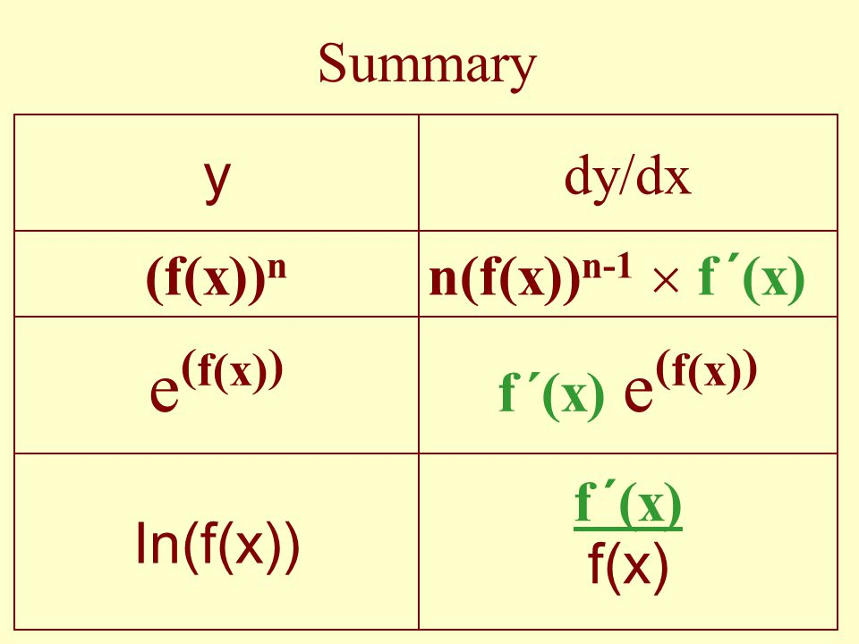 f(x) e(f(x)) Summary f ´(x) e(f(x)) f ´(x) In(f(x))