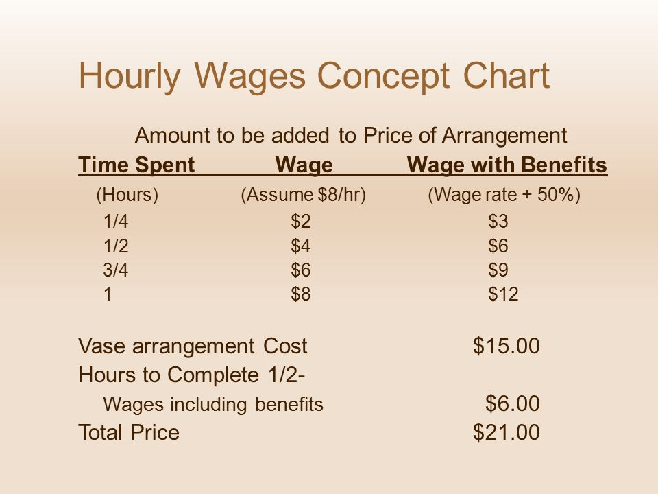 Hourly Wages Concept Chart