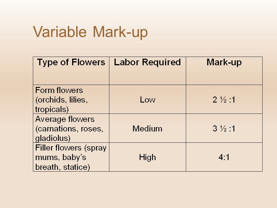 Variable Mark-up