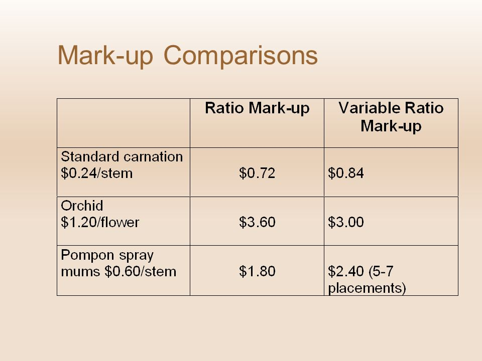 Mark-up Comparisons