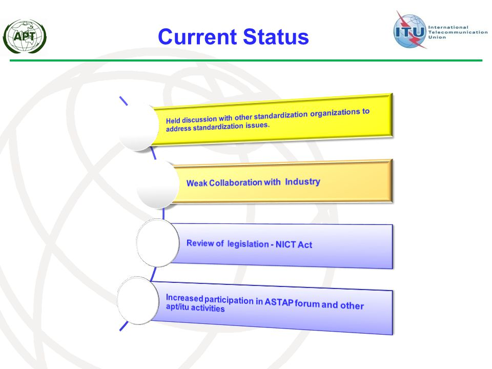 Current Status Held discussion with other standardization organizations to address standardization issues.