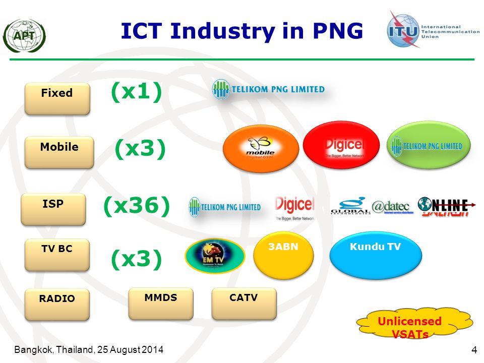 ICT Industry in PNG (x1) (x3) (x36) (x3) Fixed Mobile ISP
