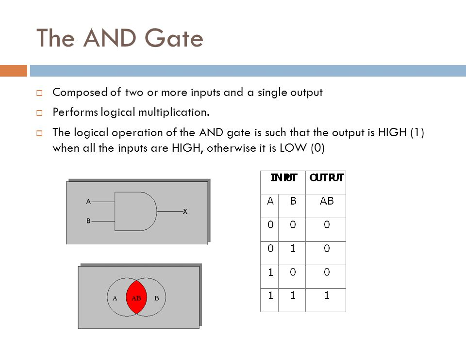 The AND Gate Composed of two or more inputs and a single output