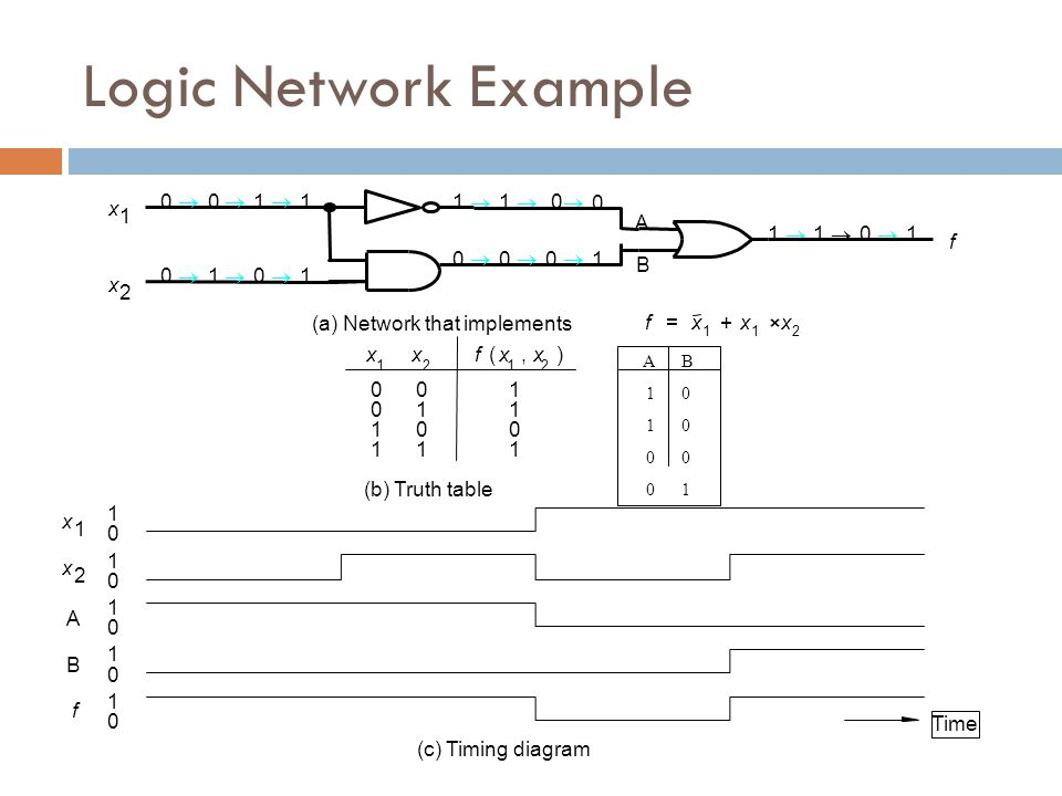 Logic Network Example ® ® 1 ® 1 1 ® 1 ® ® x 1 A 1 ® 1 ® ® 1 f ® ® ® 1