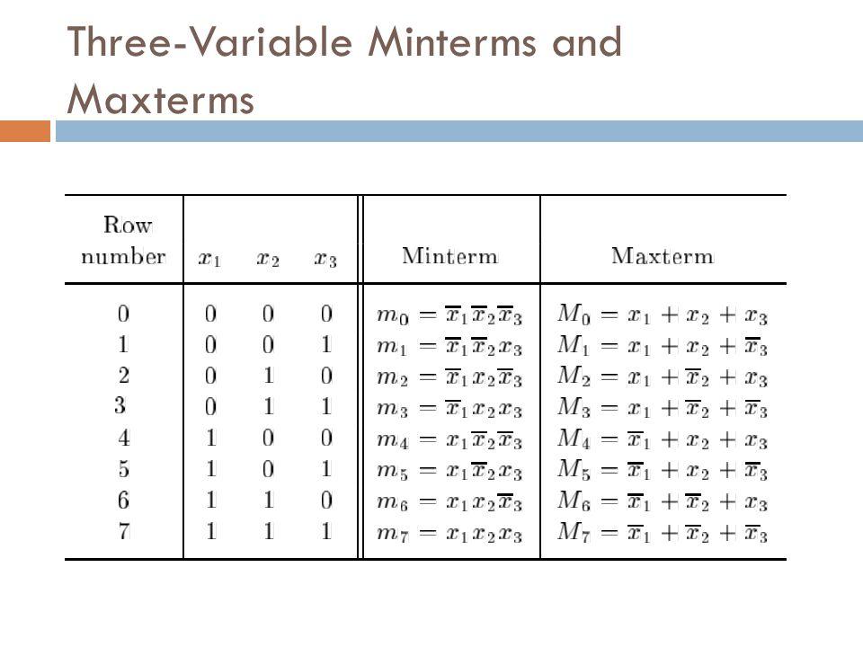 Three-Variable Minterms and Maxterms