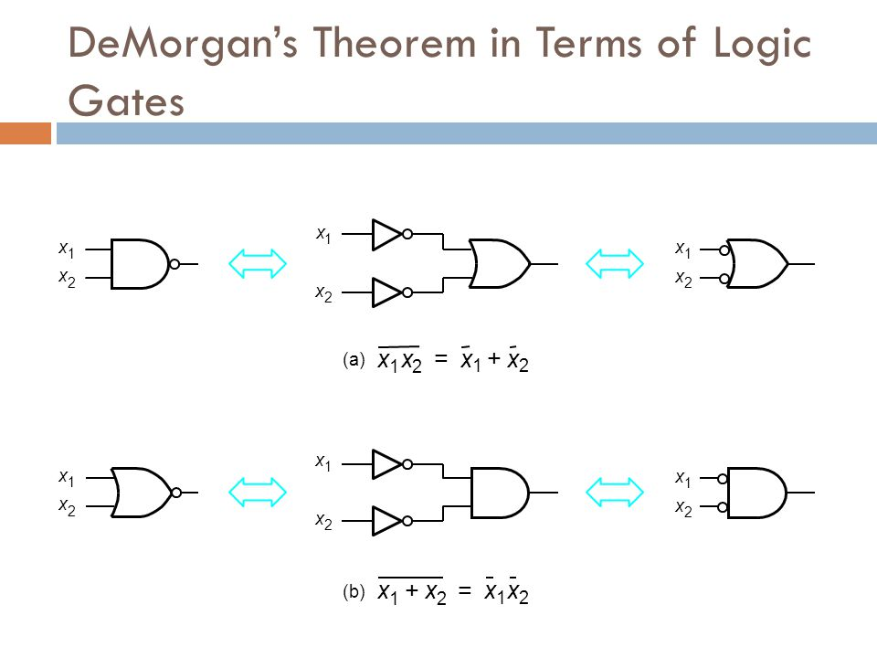 DeMorgan's Theorem in Terms of Logic Gates
