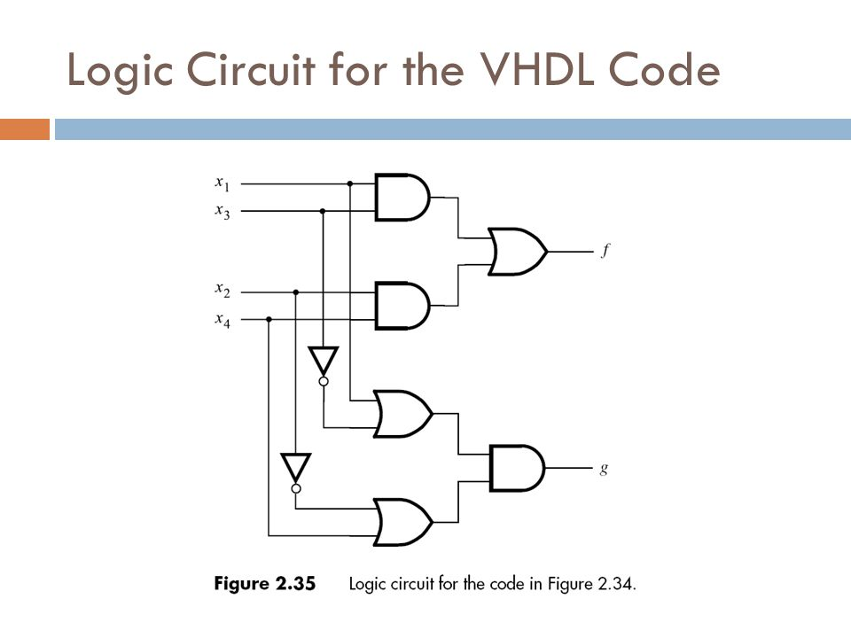 Logic Circuit for the VHDL Code