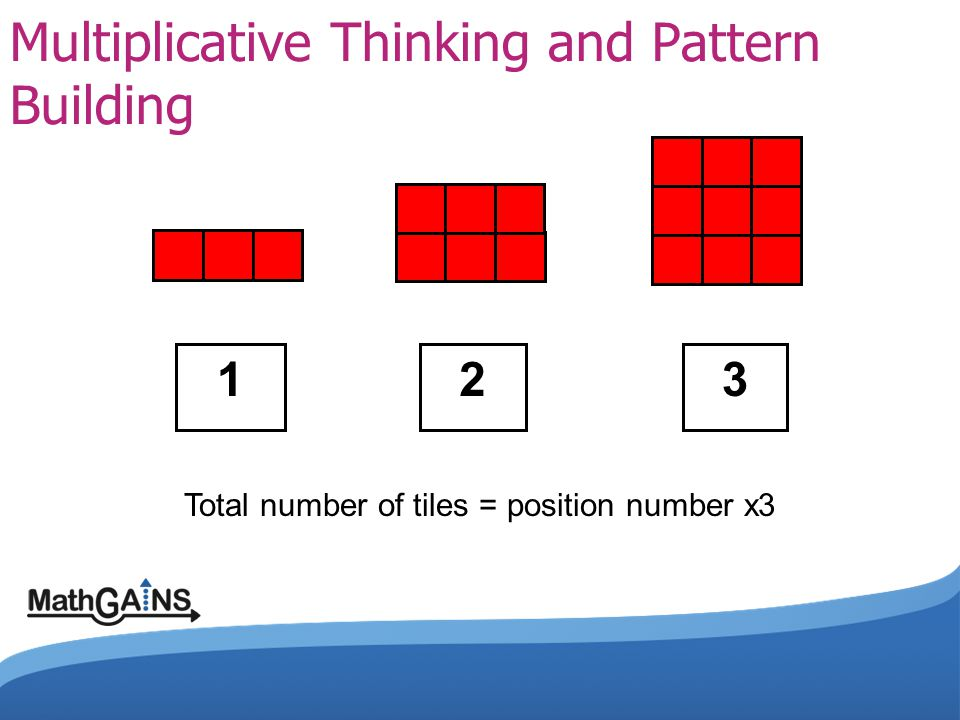 Multiplicative Thinking and Pattern Building