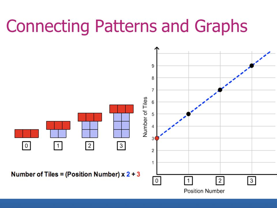 Connecting Patterns and Graphs