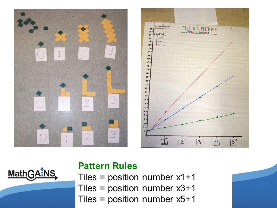 Tiles = position number x1+1 Tiles = position number x3+1