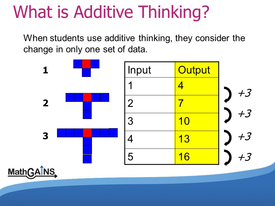 What is Additive Thinking