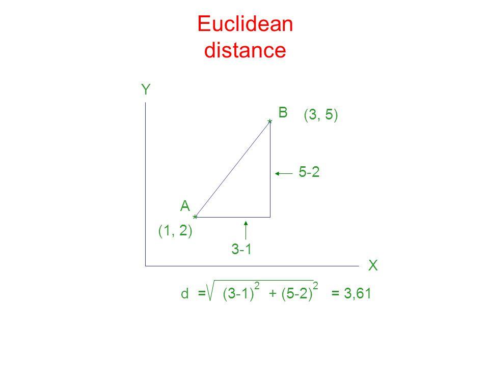 Euclidean distance Y B (3, 5) * 5-2 A * (1, 2) 3-1 X