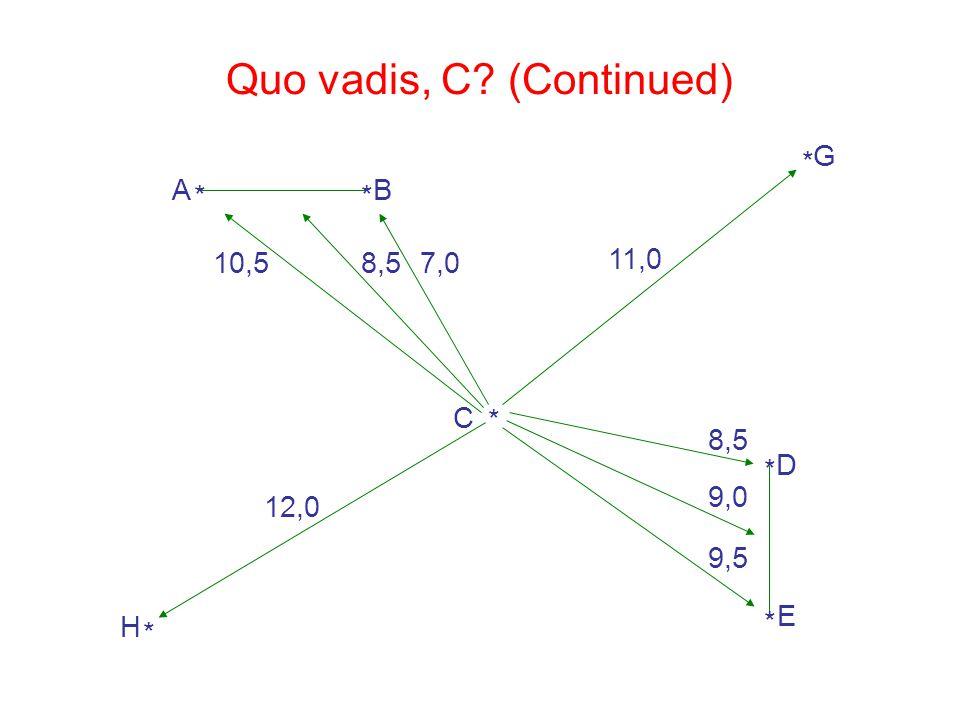 Quo vadis, C (Continued)