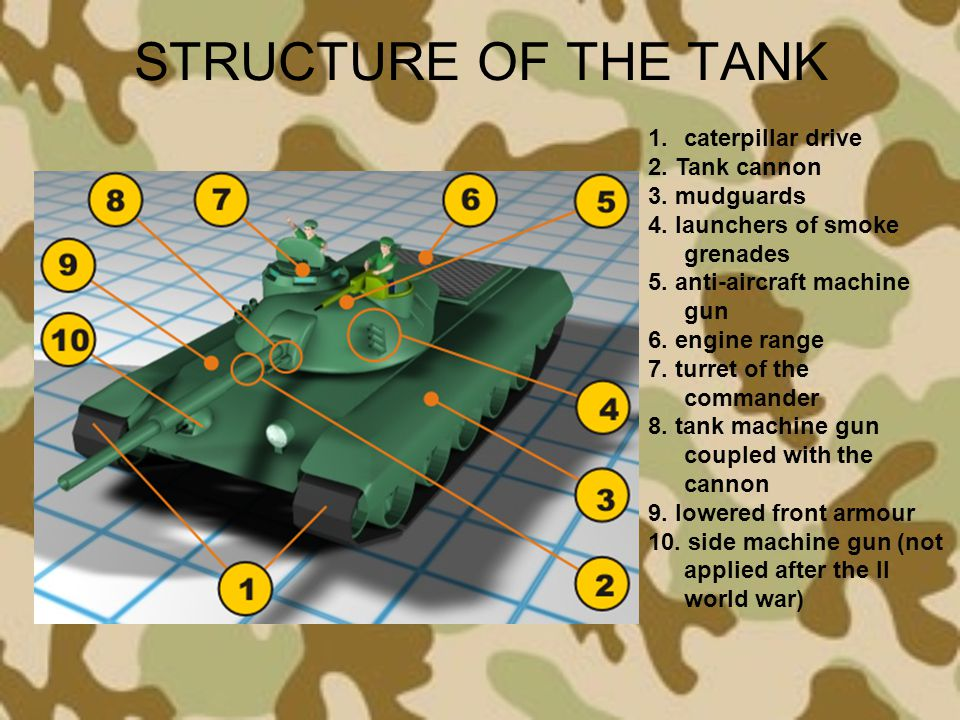 STRUCTURE OF THE TANK caterpillar drive 2. Tank cannon 3. mudguards