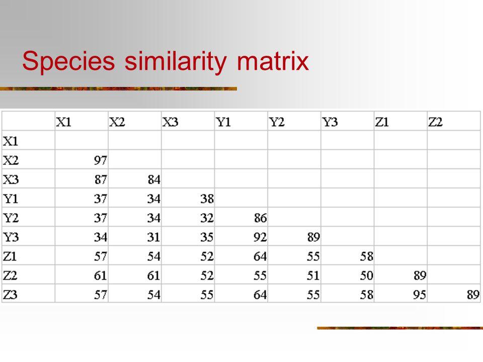Species similarity matrix