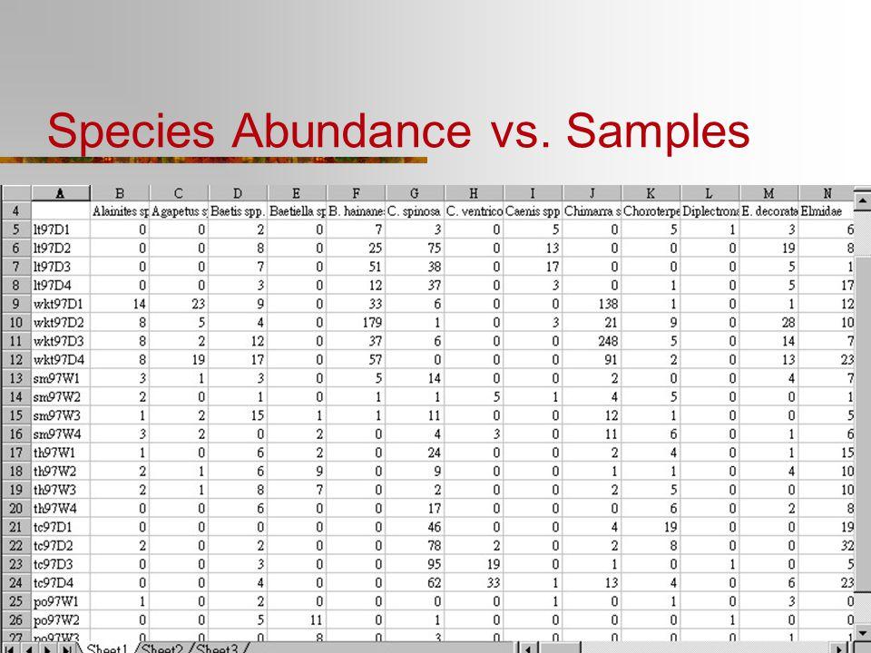 Species Abundance vs. Samples