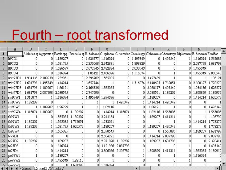 Fourth – root transformed
