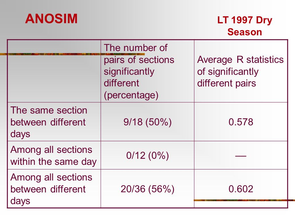 ANOSIM LT 1997 Dry Season. The number of pairs of sections significantly different (percentage)