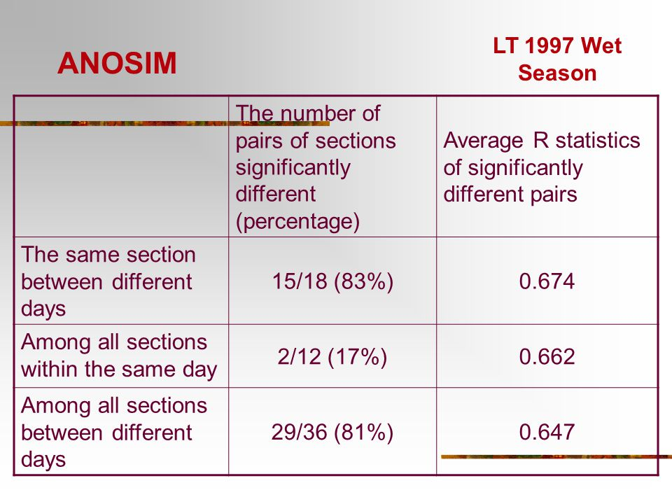 ANOSIM LT 1997 Wet Season. The number of pairs of sections significantly different (percentage)