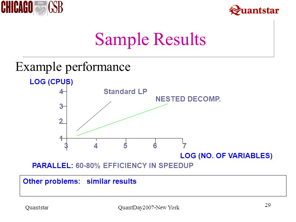 Sample Results Example performance LOG (CPUS) 4 Standard LP