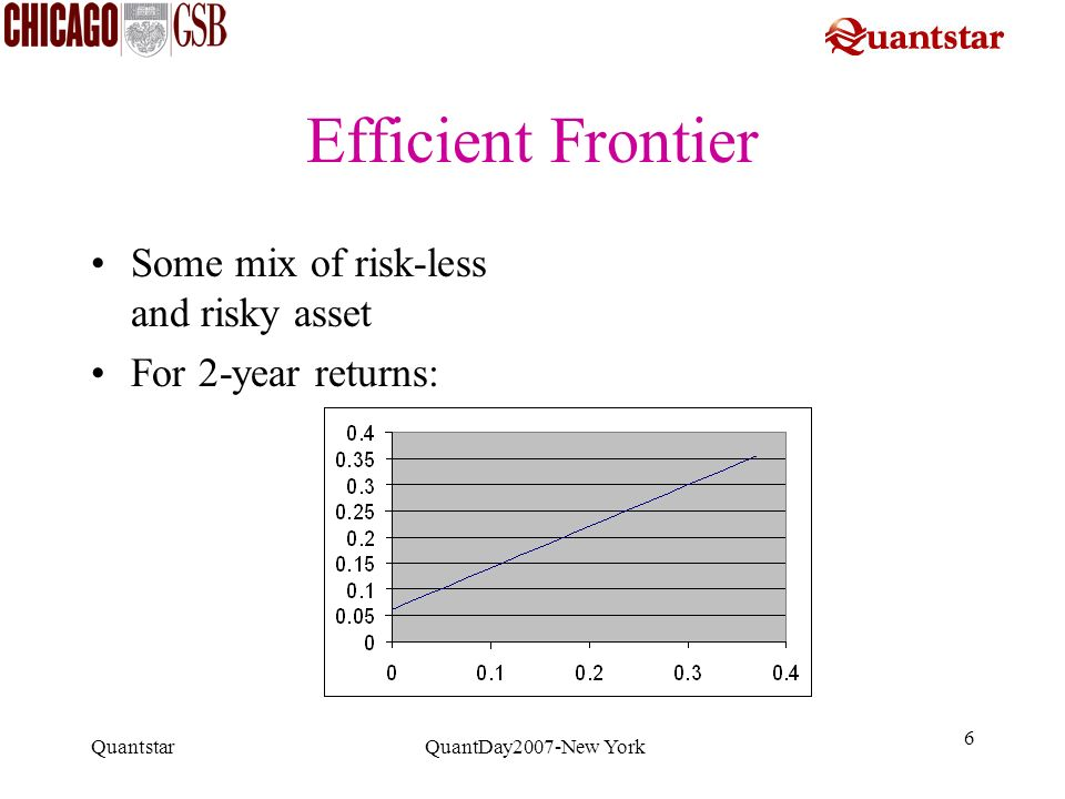 Efficient Frontier Some mix of risk-less and risky asset