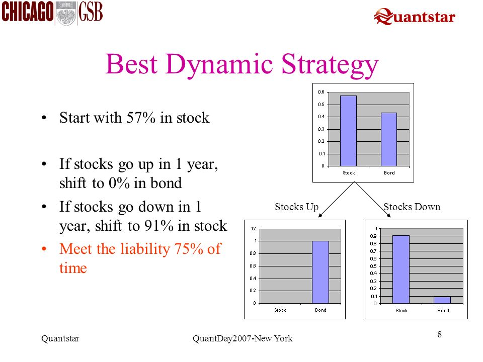 Best Dynamic Strategy Start with 57% in stock