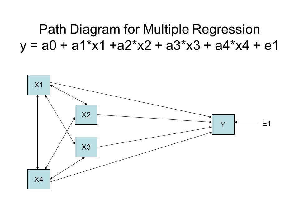 Path Diagram for Multiple Regression y = a0 + a1. x1 +a2. x2 + a3