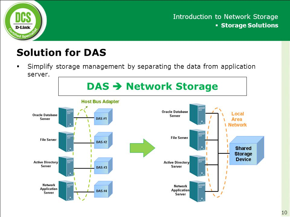 Solution for DAS DAS  Network Storage Introduction to Network Storage