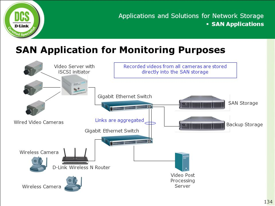 SAN Application for Monitoring Purposes