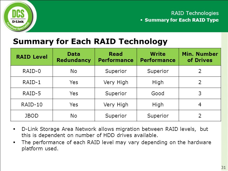 Summary for Each RAID Technology