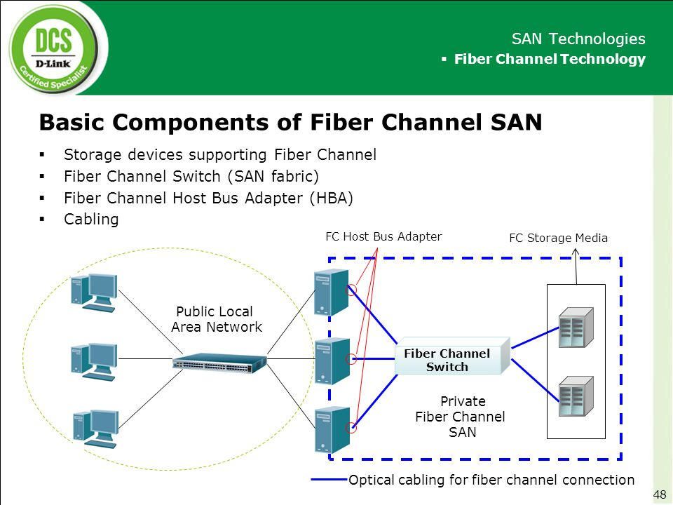 Basic Components of Fiber Channel SAN