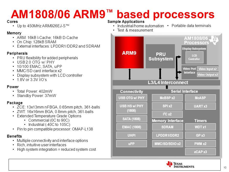 AM1808/06 ARM9™ based processors