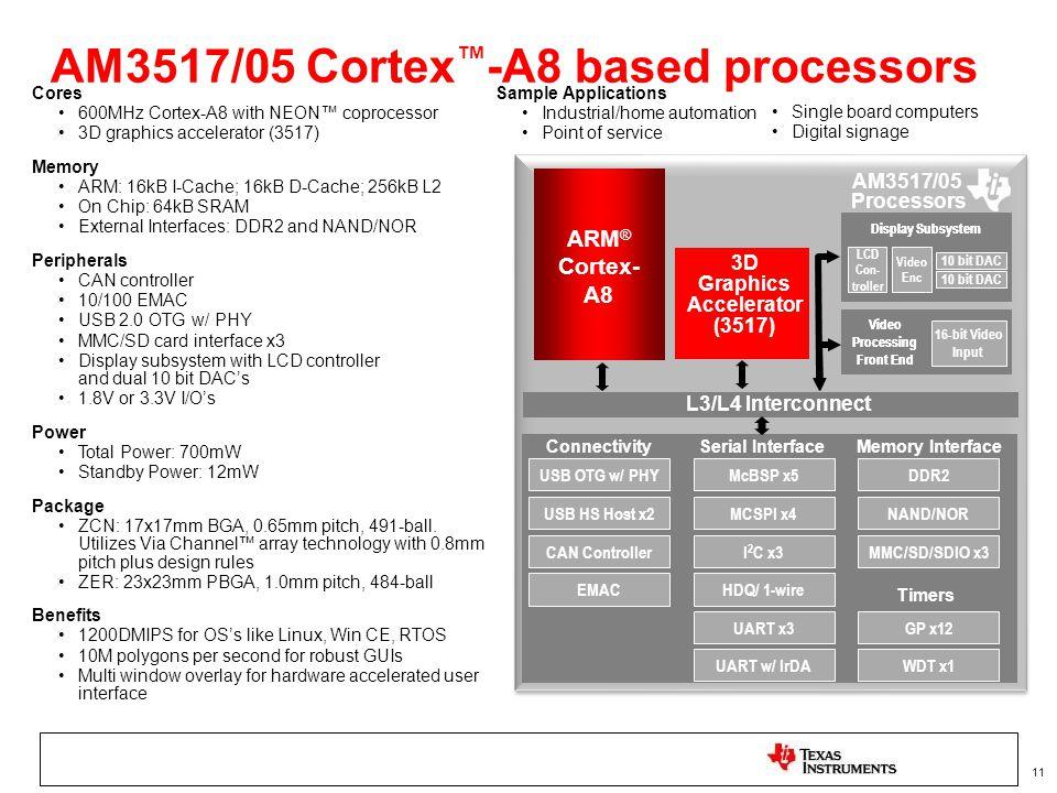 AM3517/05 Cortex™-A8 based processors
