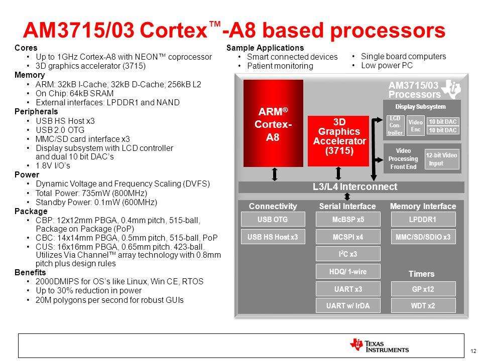 AM3715/03 Cortex™-A8 based processors