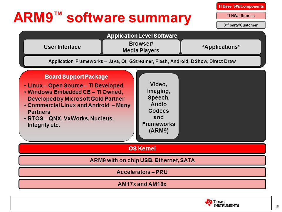 Application Level Software ARM9 with on chip USB, Ethernet, SATA