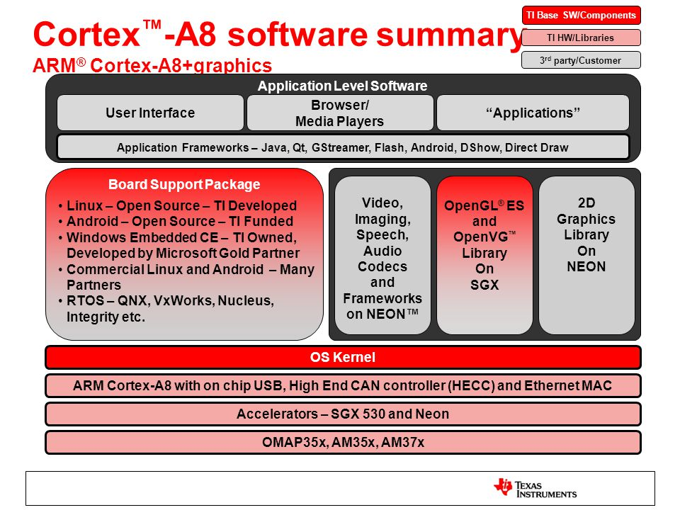 Cortex™-A8 software summary ARM® Cortex-A8+graphics