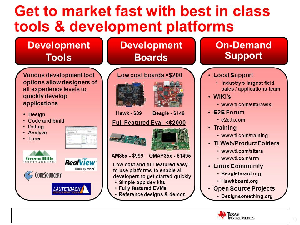 Get to market fast with best in class tools & development platforms