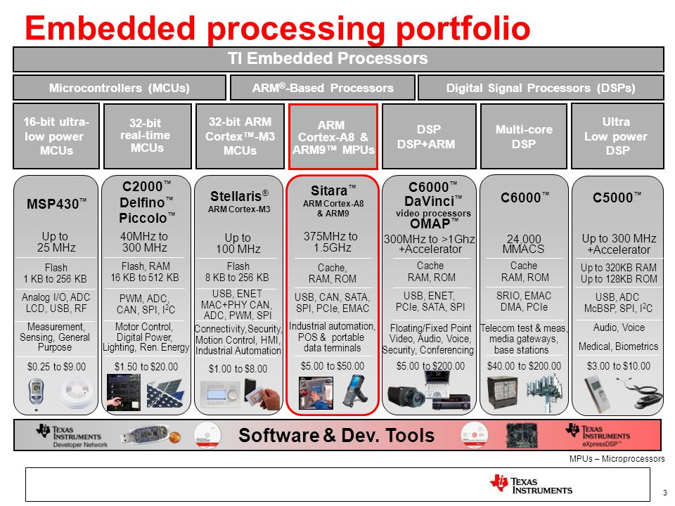Embedded processing portfolio