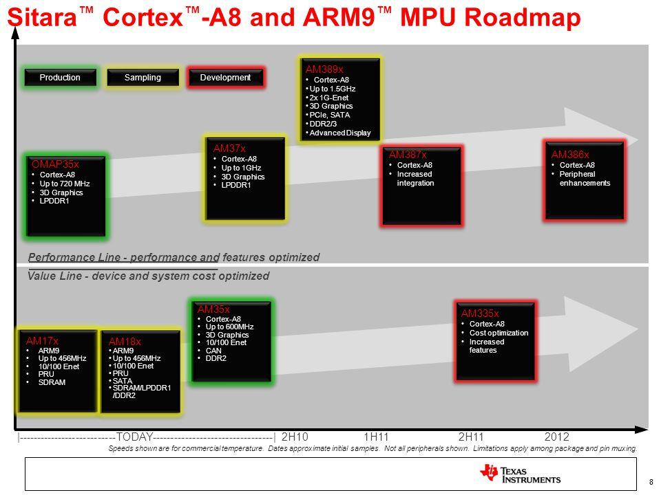 Sitara™ Cortex™-A8 and ARM9™ MPU Roadmap