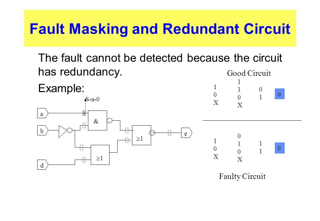 Fault Masking and Redundant Circuit