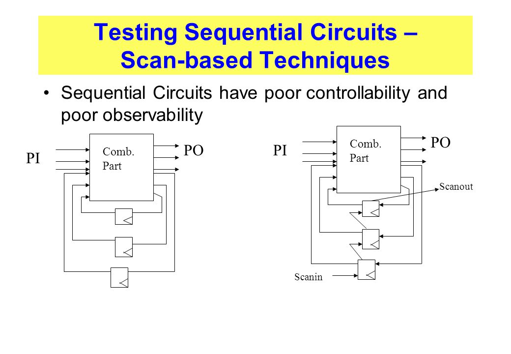 Testing Sequential Circuits – Scan-based Techniques